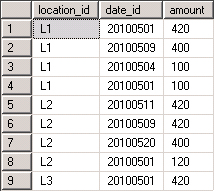 ... max date of the previous month's data submissions (-1 of current date