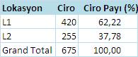 SQL Server satış yüzde