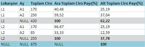 SQL Server satır yüzde