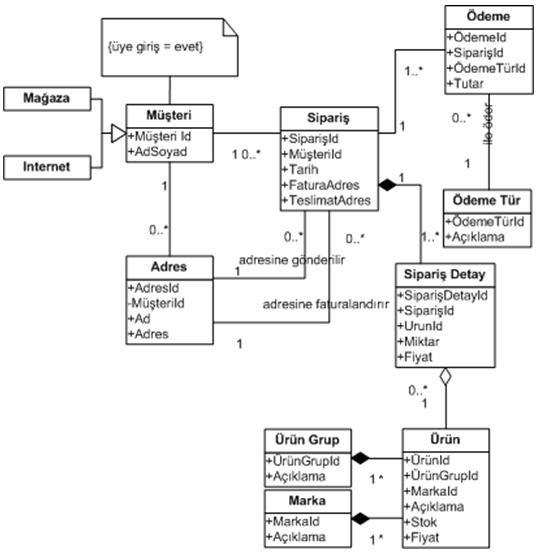 fatura işlemi sistemi nesne diyagram ile ilgili görsel sonucu